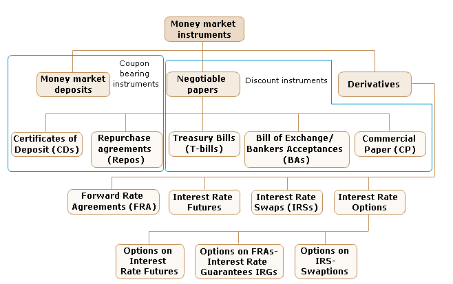 List of Financial Products and Instruments per market or